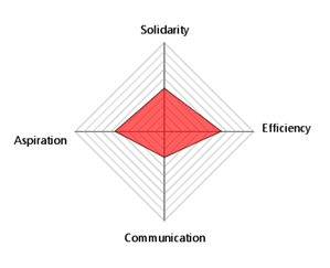 Cohesion is a key factor of the team success.  Which parameters show how you're doing in the team cohesion?